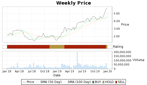 AVP Price-Volume-Ratings Chart