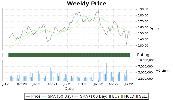 AWK Price-Volume-Ratings Chart