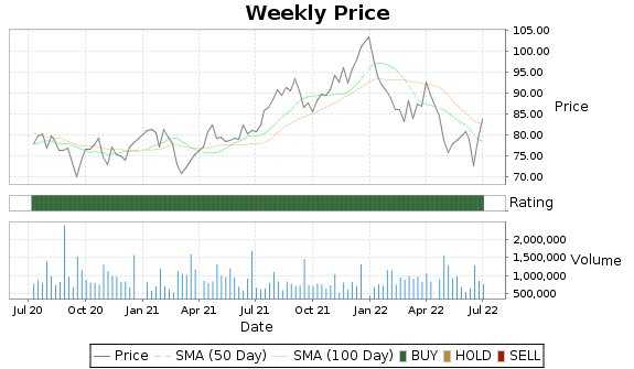 AWR Price-Volume-Ratings Chart