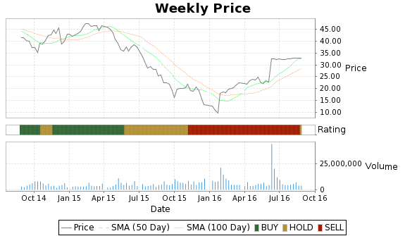AXLL Price-Volume-Ratings Chart