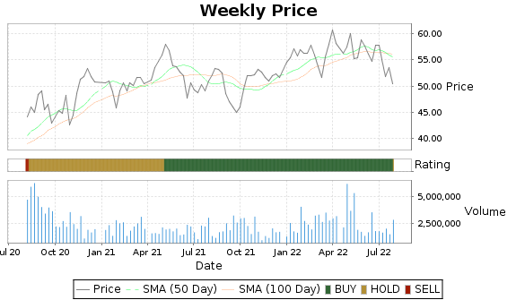 AXS Price-Volume-Ratings Chart