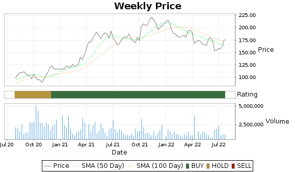AYI Price-Volume-Ratings Chart