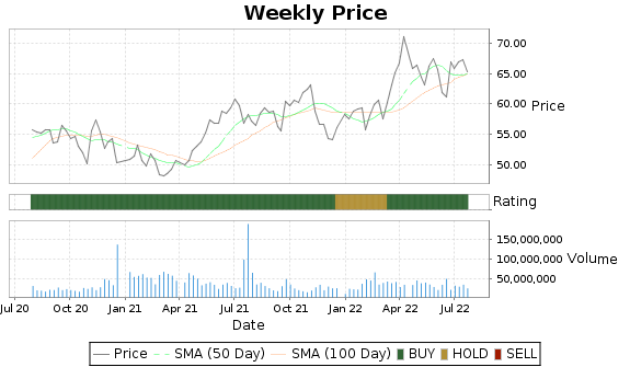 AZN Price-Volume-Ratings Chart