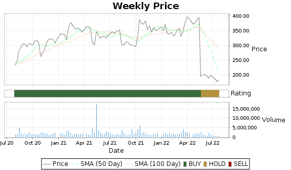 AZPN Price-Volume-Ratings Chart