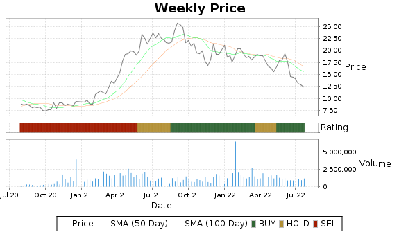 BAK Price-Volume-Ratings Chart