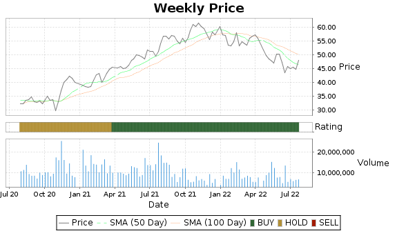 BAM Price-Volume-Ratings Chart
