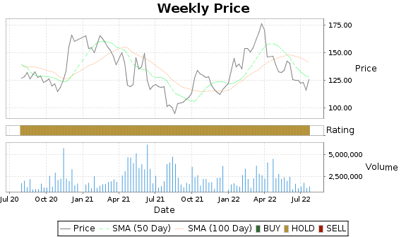 BAP Price-Volume-Ratings Chart