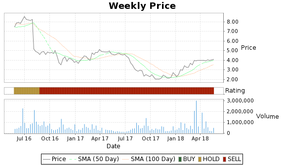 BBRG Price-Volume-Ratings Chart