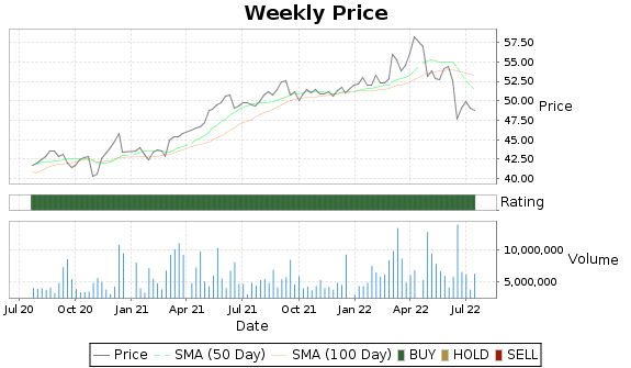 BCE Price-Volume-Ratings Chart