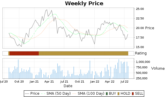 BCH Price-Volume-Ratings Chart
