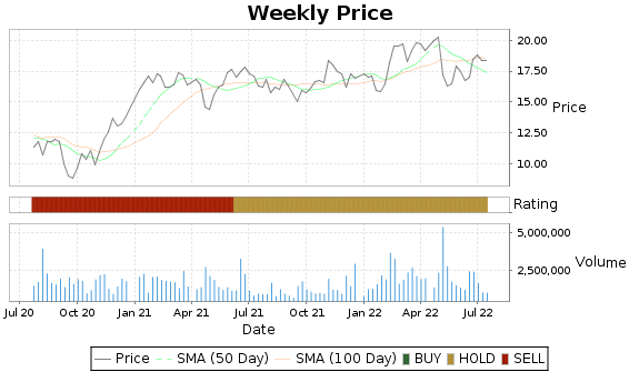 BCOR Price-Volume-Ratings Chart