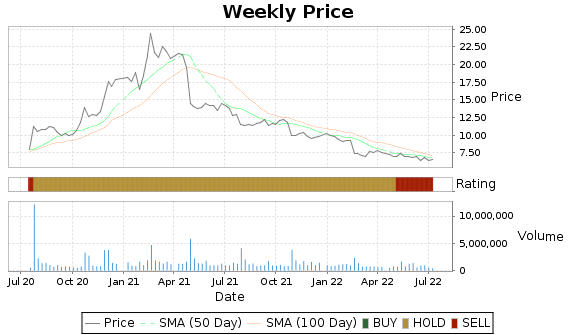 BCOV Price-Volume-Ratings Chart
