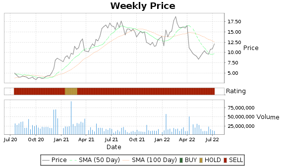 BCRX Price-Volume-Ratings Chart