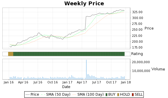 BCR Price-Volume-Ratings Chart
