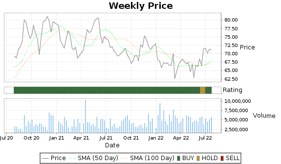 BF.B Price-Volume-Ratings Chart