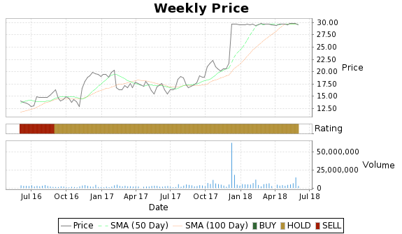 BGC Price-Volume-Ratings Chart