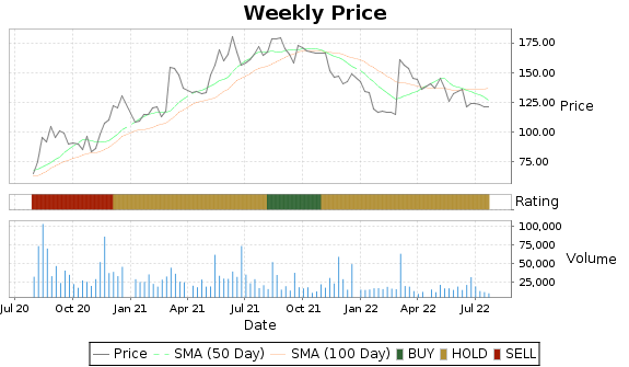 BH Price-Volume-Ratings Chart