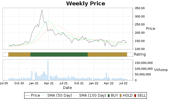 BIDU Price-Volume-Ratings Chart