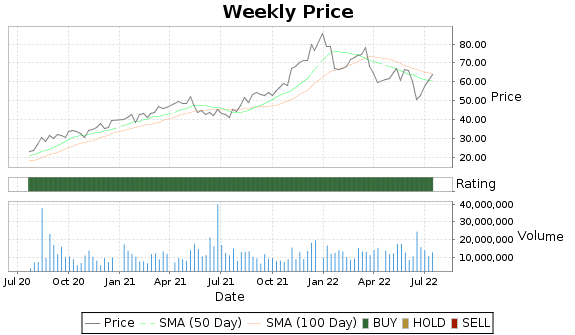 BLDR Price-Volume-Ratings Chart