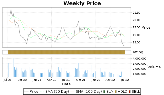 BMA Price-Volume-Ratings Chart