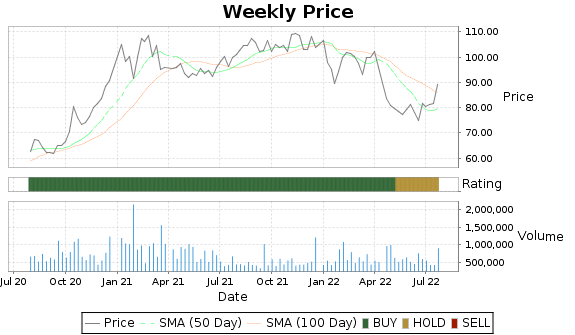 BMI Price-Volume-Ratings Chart