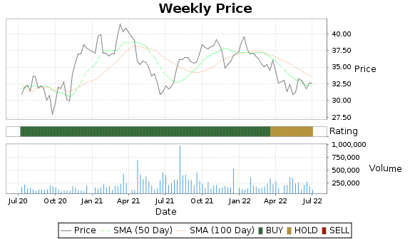 BMRC Price-Volume-Ratings Chart