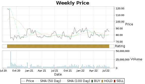 BMRN Price-Volume-Ratings Chart