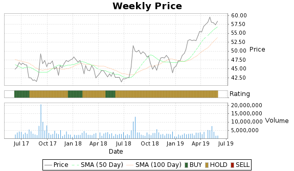 BMS Price-Volume-Ratings Chart
