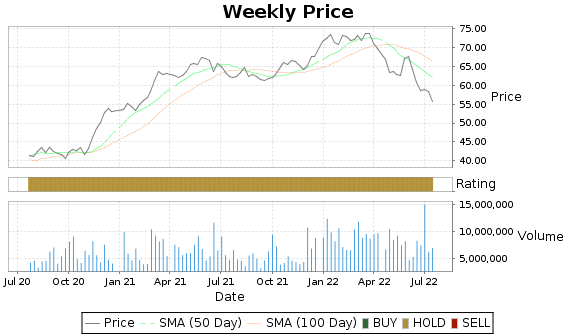 BNS Price-Volume-Ratings Chart