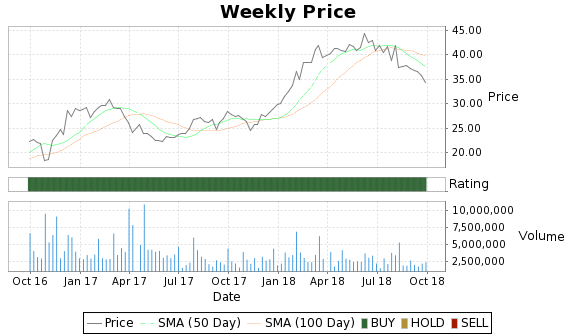 BOFI Price-Volume-Ratings Chart