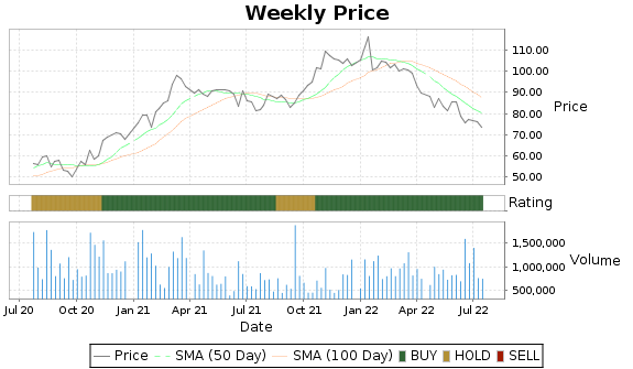 BOKF Price-Volume-Ratings Chart