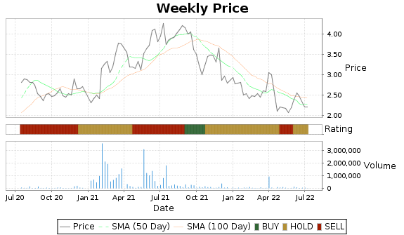 BOSC Price-Volume-Ratings Chart