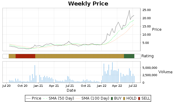 BPT Price-Volume-Ratings Chart