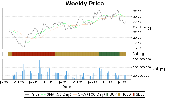 BP Price-Volume-Ratings Chart