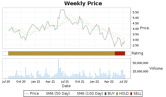 BRFS Price-Volume-Ratings Chart