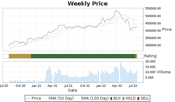 BRK.A Price-Volume-Ratings Chart