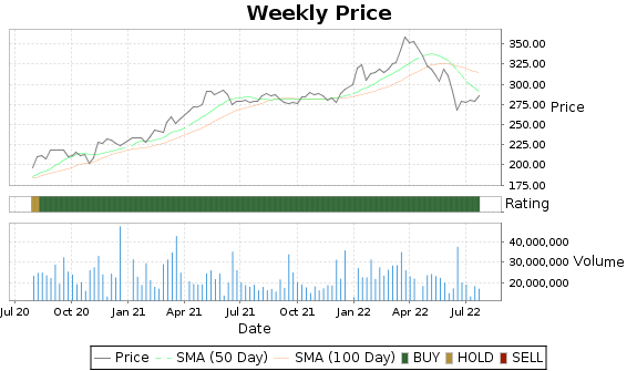 BRK.B Price-Volume-Ratings Chart