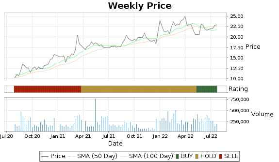 BRT Price-Volume-Ratings Chart