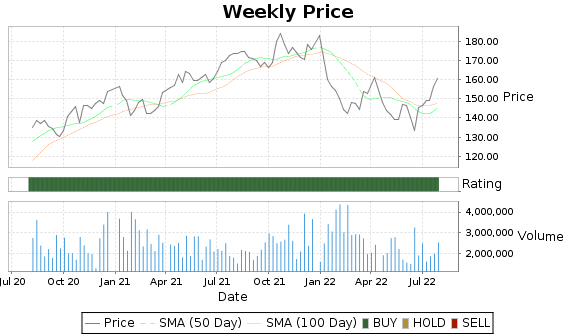 BR Price-Volume-Ratings Chart