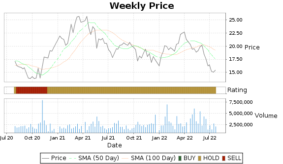 BSAC Price-Volume-Ratings Chart