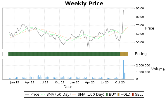 BSTC Price-Volume-Ratings Chart
