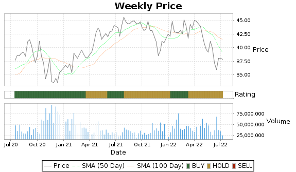 BSX Price-Volume-Ratings Chart