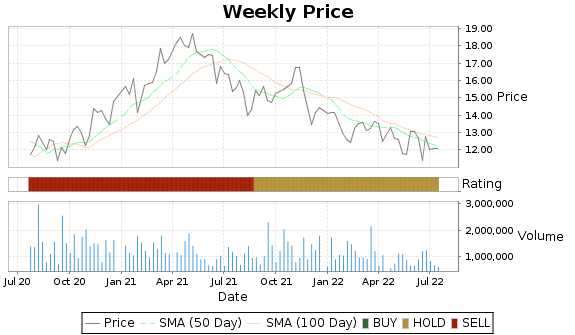 BV Price-Volume-Ratings Chart