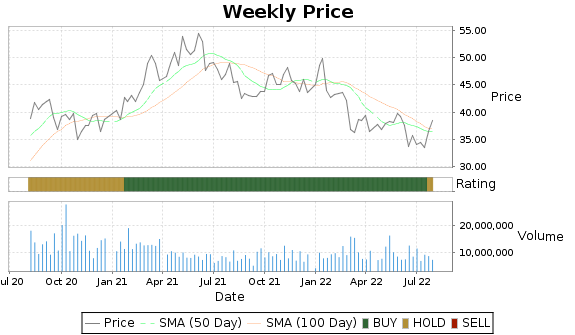 BWA Price-Volume-Ratings Chart