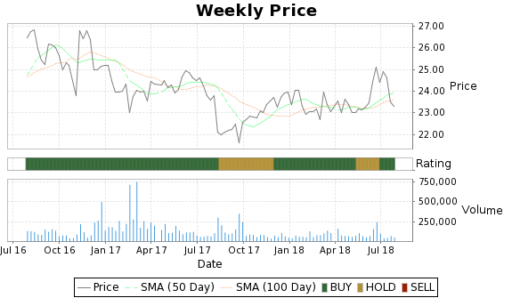 BWINB Price-Volume-Ratings Chart