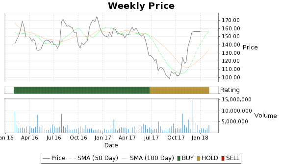 BWLD Price-Volume-Ratings Chart