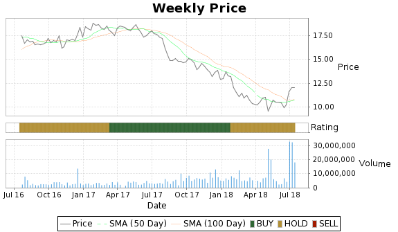 BWP Price-Volume-Ratings Chart