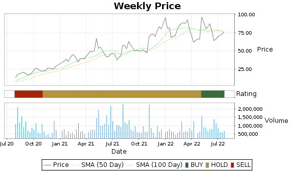 BXC Price-Volume-Ratings Chart