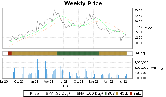 BZH Price-Volume-Ratings Chart