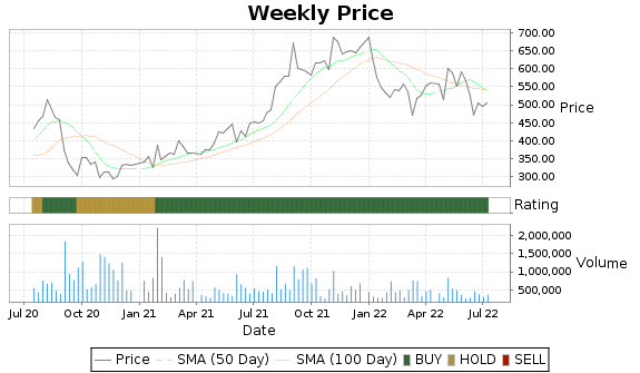 CACC Price-Volume-Ratings Chart